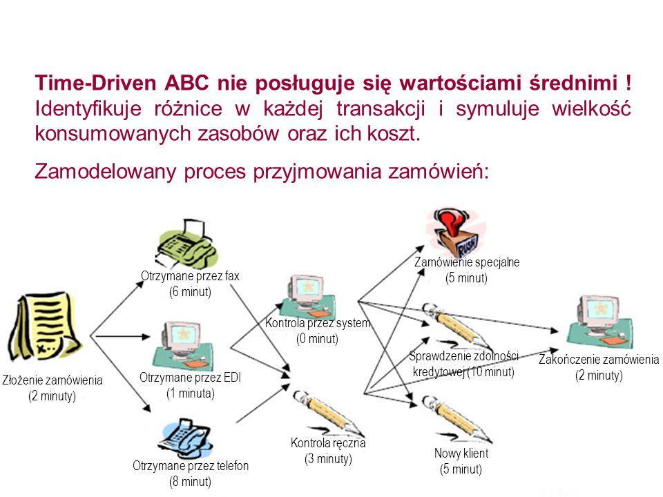 Zamodelowany proces przyjmowania zamówień: