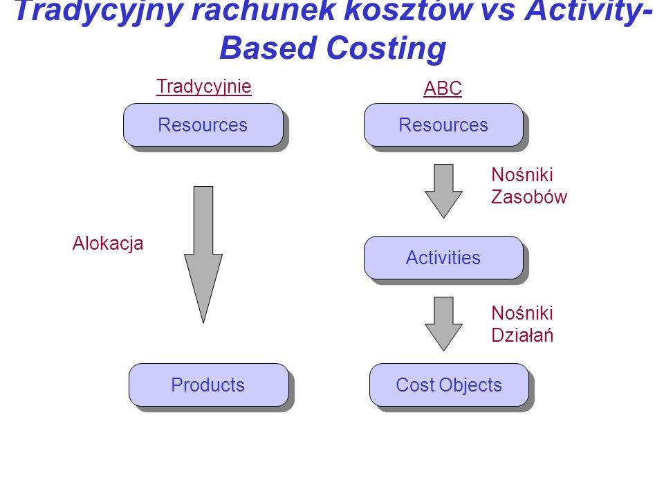 Tradycyjny rachunek kosztów vs Activity-Based Costing