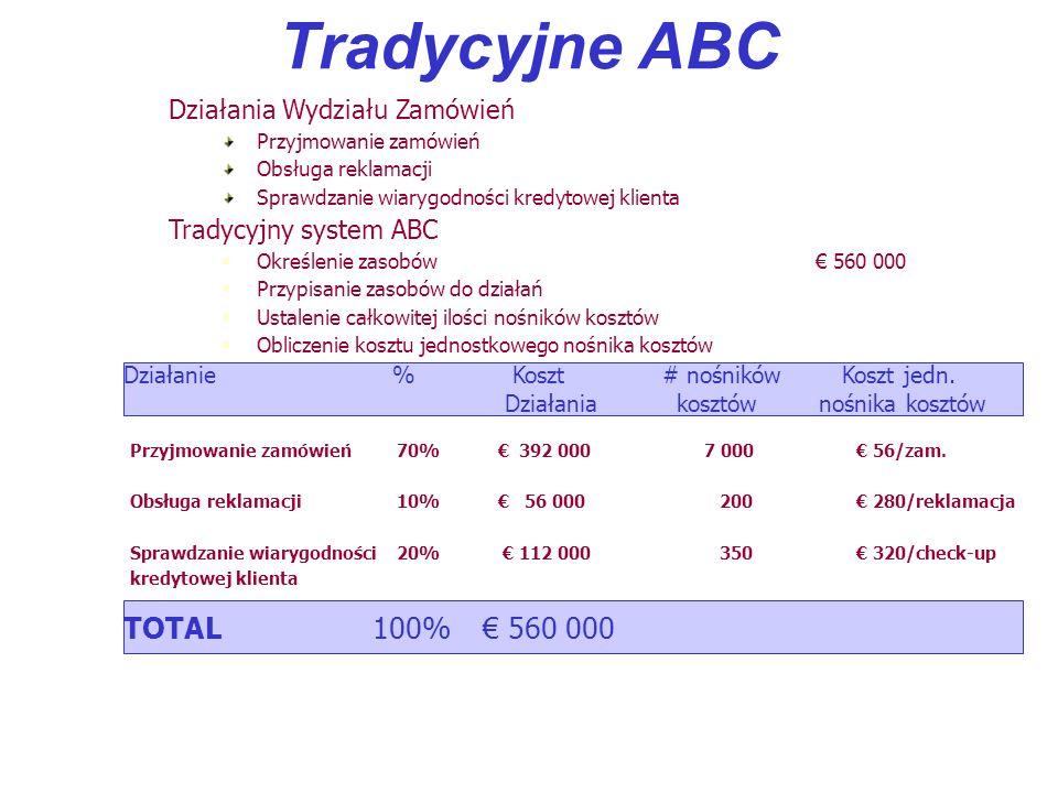 Tradycyjne ABC TOTAL 100% € 560 000 Działania Wydziału Zamówień