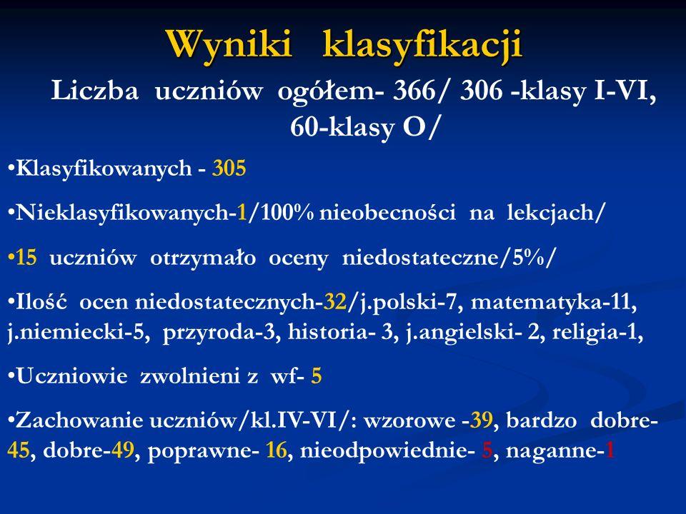 Liczba uczniów ogółem- 366/ 306 -klasy I-VI, 60-klasy O/