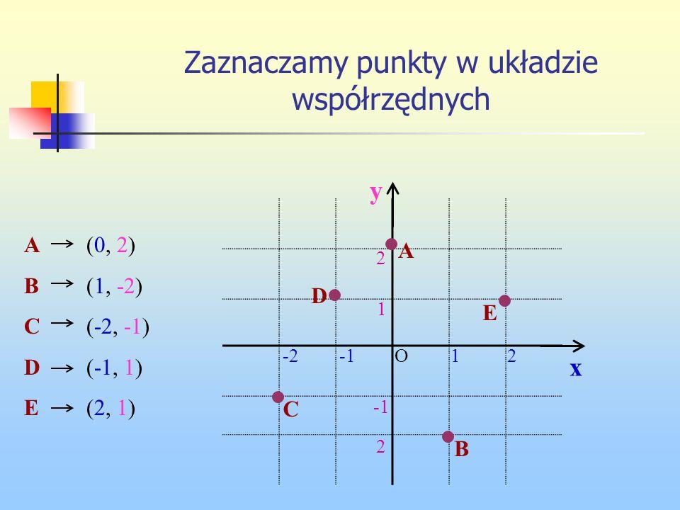 Zaznaczamy punkty w układzie współrzędnych