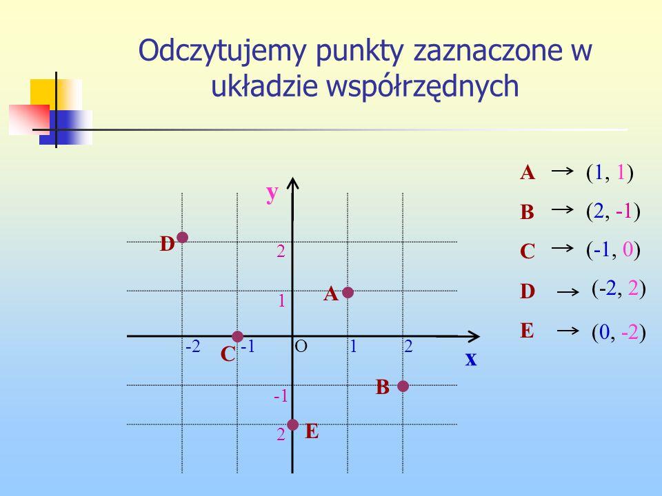 Odczytujemy punkty zaznaczone w układzie współrzędnych