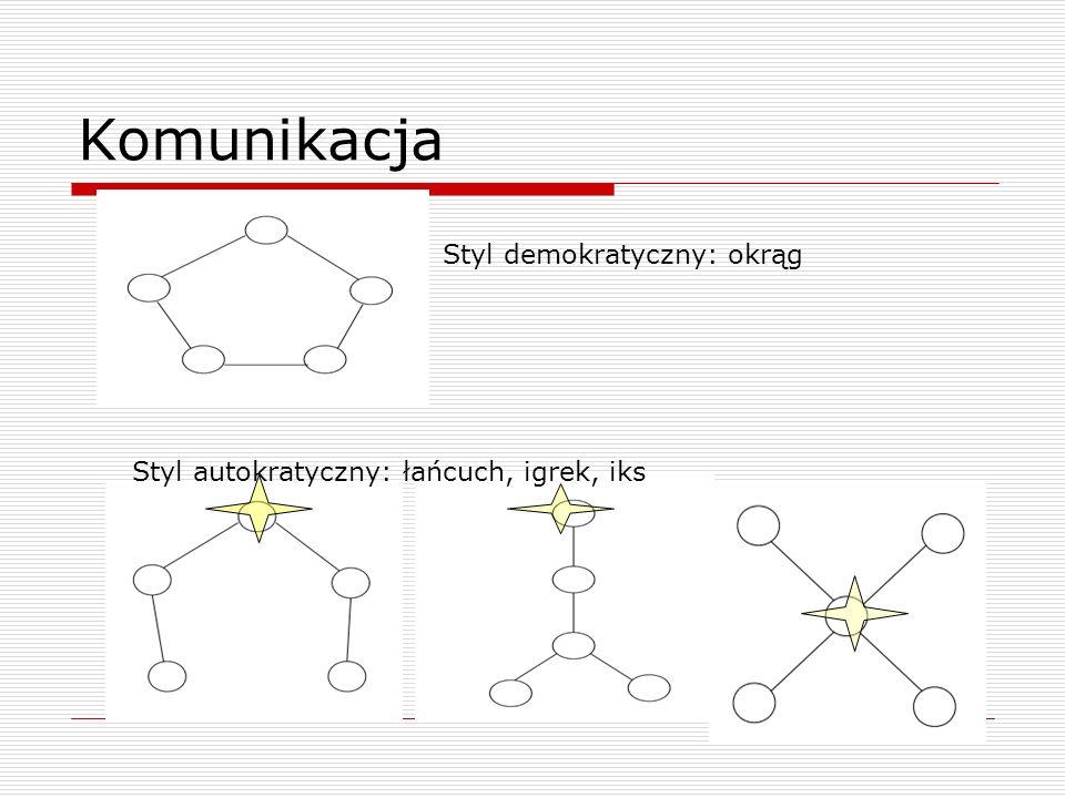 Komunikacja Styl demokratyczny: okrąg