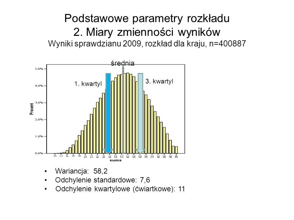 Podstawowe parametry rozkładu 2