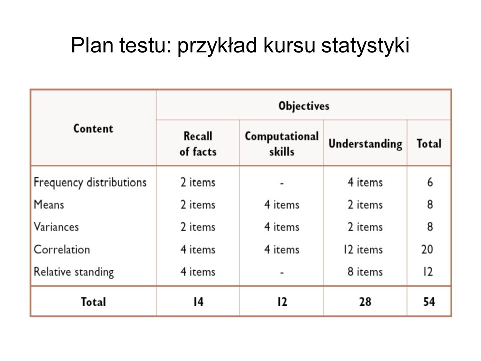 Plan testu: przykład kursu statystyki