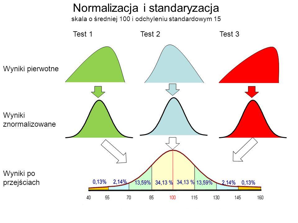 Normalizacja i standaryzacja skala o średniej 100 i odchyleniu standardowym 15