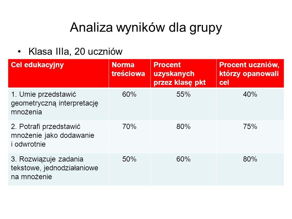 Analiza wyników dla grupy