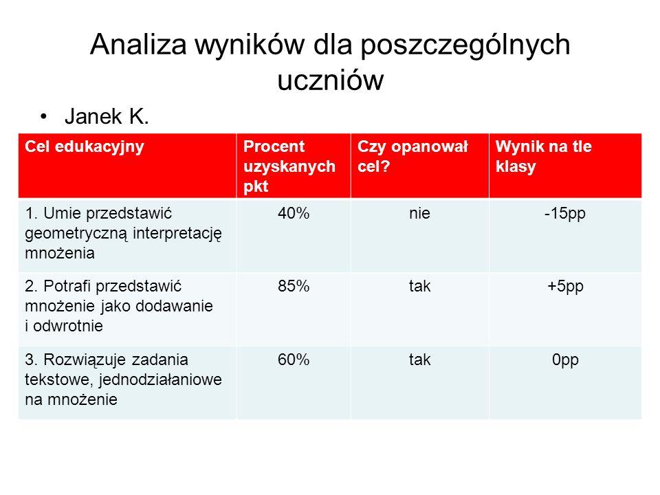 Analiza wyników dla poszczególnych uczniów