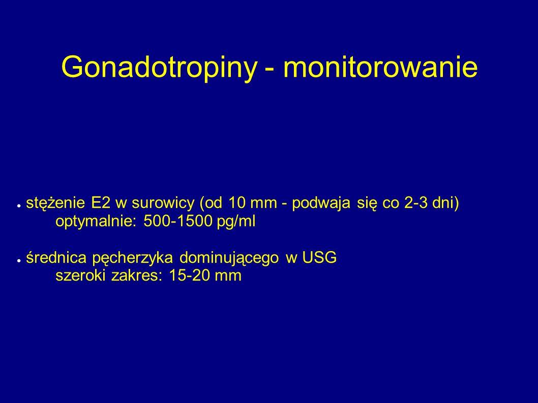 Gonadotropiny - monitorowanie