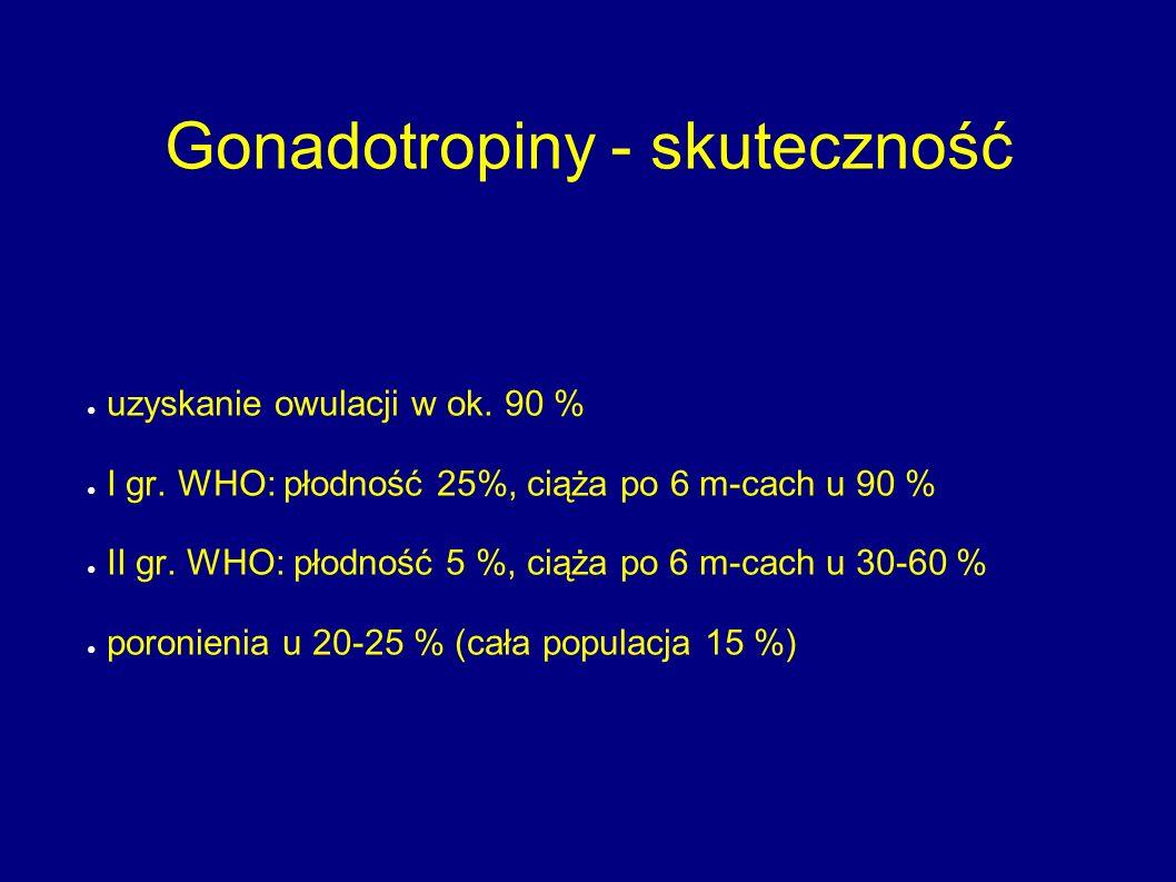 Gonadotropiny - skuteczność
