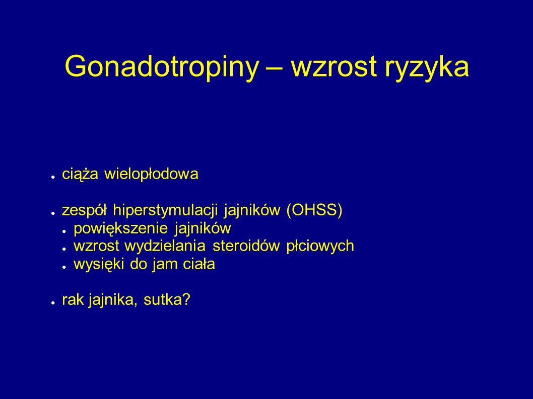 Gonadotropiny – wzrost ryzyka