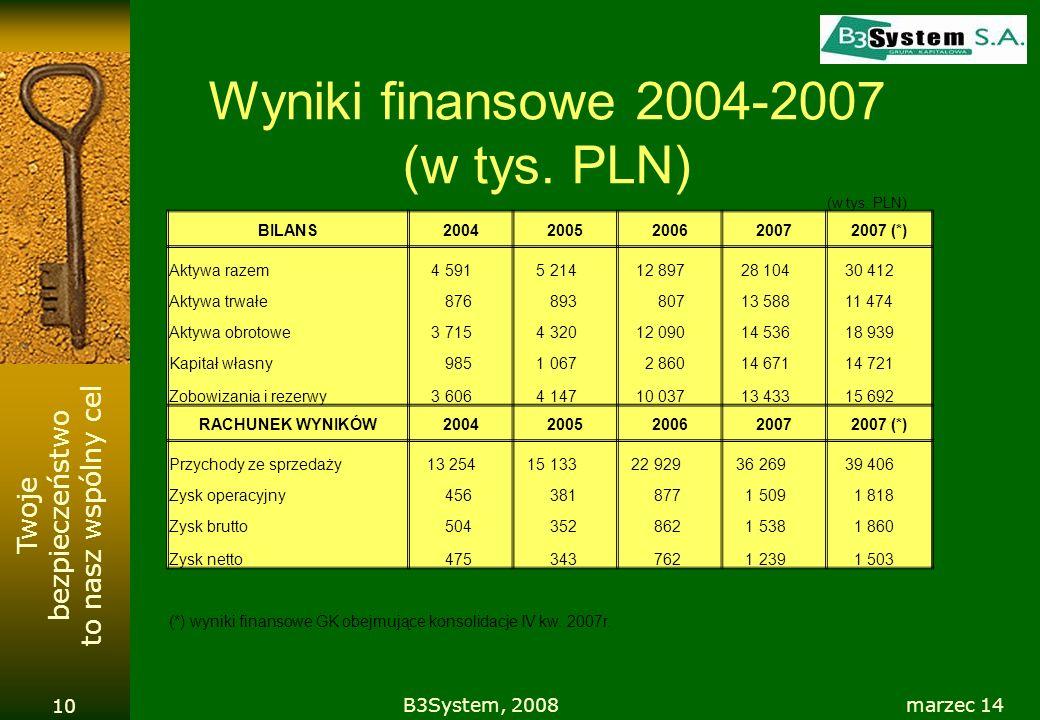 Wyniki finansowe 2004-2007 (w tys. PLN)