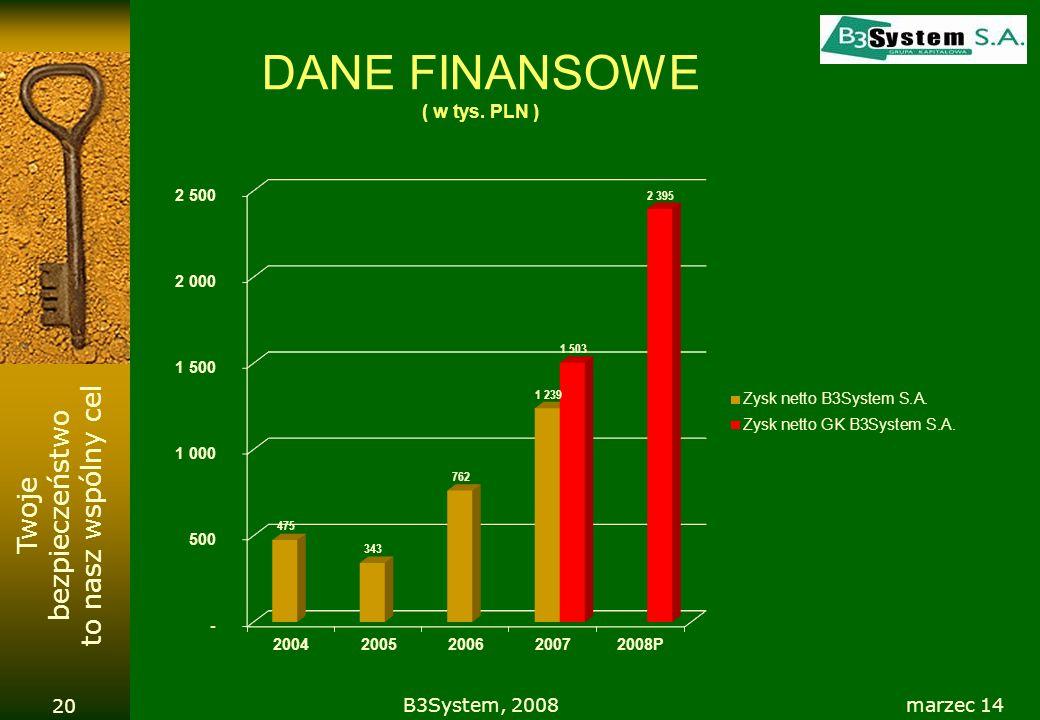 DANE FINANSOWE ( w tys. PLN )