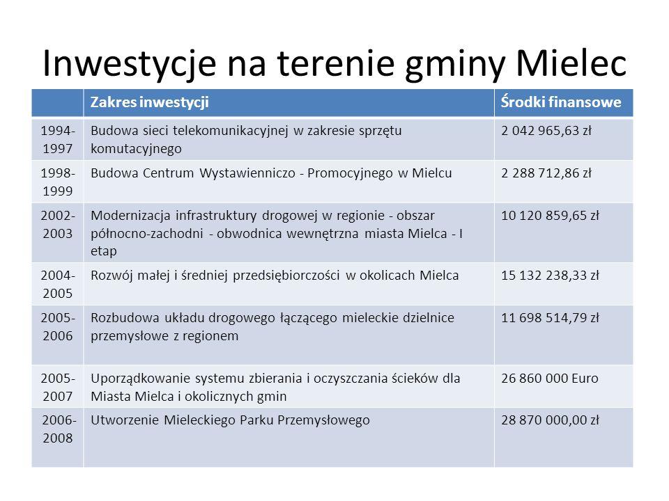 Inwestycje na terenie gminy Mielec