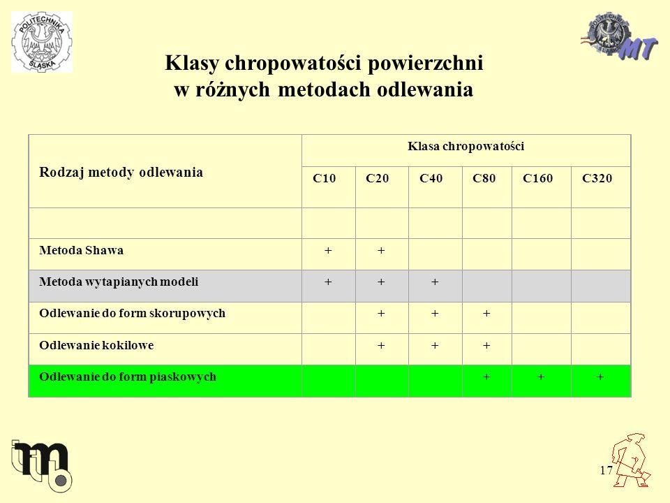 Klasy chropowatości powierzchni w różnych metodach odlewania