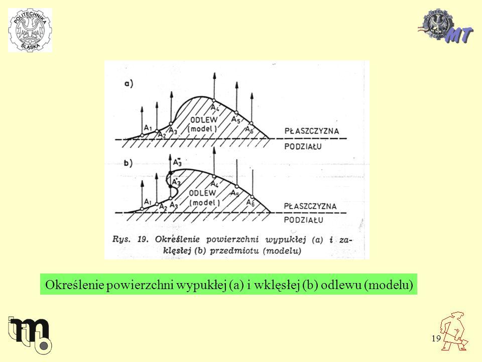 Określenie powierzchni wypukłej (a) i wklęsłej (b) odlewu (modelu)