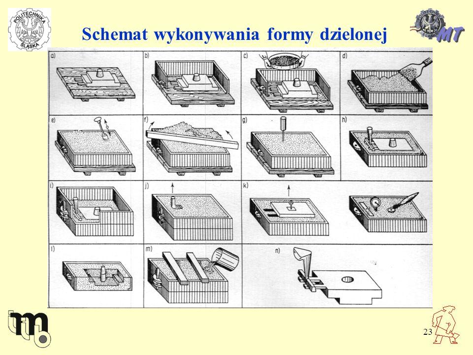 Schemat wykonywania formy dzielonej