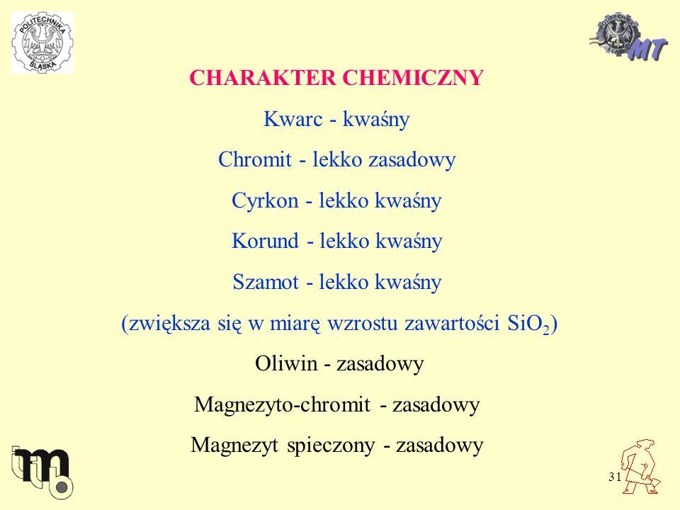 Chromit - lekko zasadowy Cyrkon - lekko kwaśny Korund - lekko kwaśny