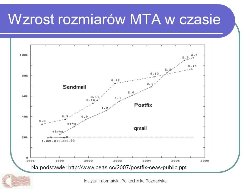 Wzrost rozmiarów MTA w czasie