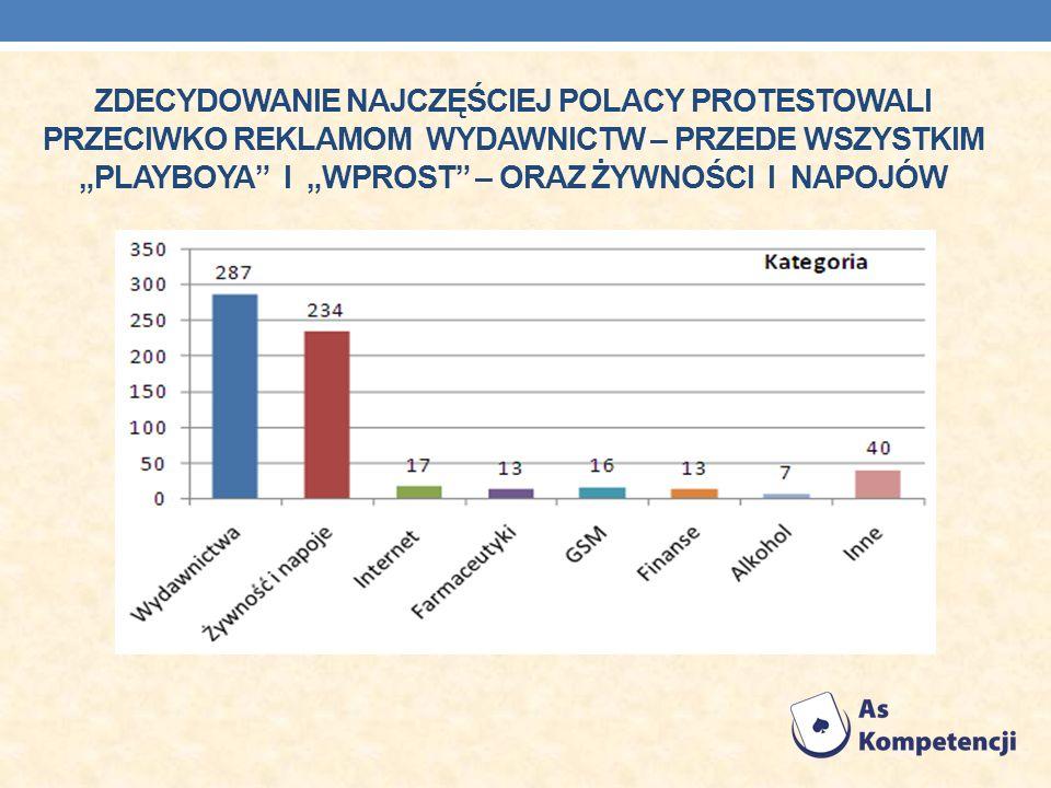 """Zdecydowanie najczęściej Polacy protestowali przeciwko reklamom wydawnictw – przede wszystkim """"Playboya i """"Wprost – oraz żywności i napojów"""