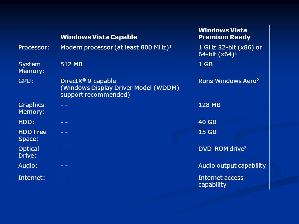 Windows Vista Capable Windows Vista Premium Ready. Processor: Modern processor (at least 800 MHz)1.