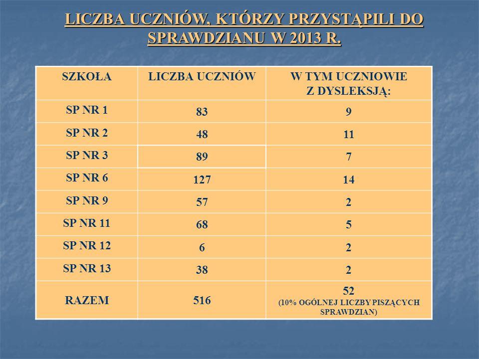 LICZBA UCZNIÓW, KTÓRZY PRZYSTĄPILI DO SPRAWDZIANU W 2013 R.