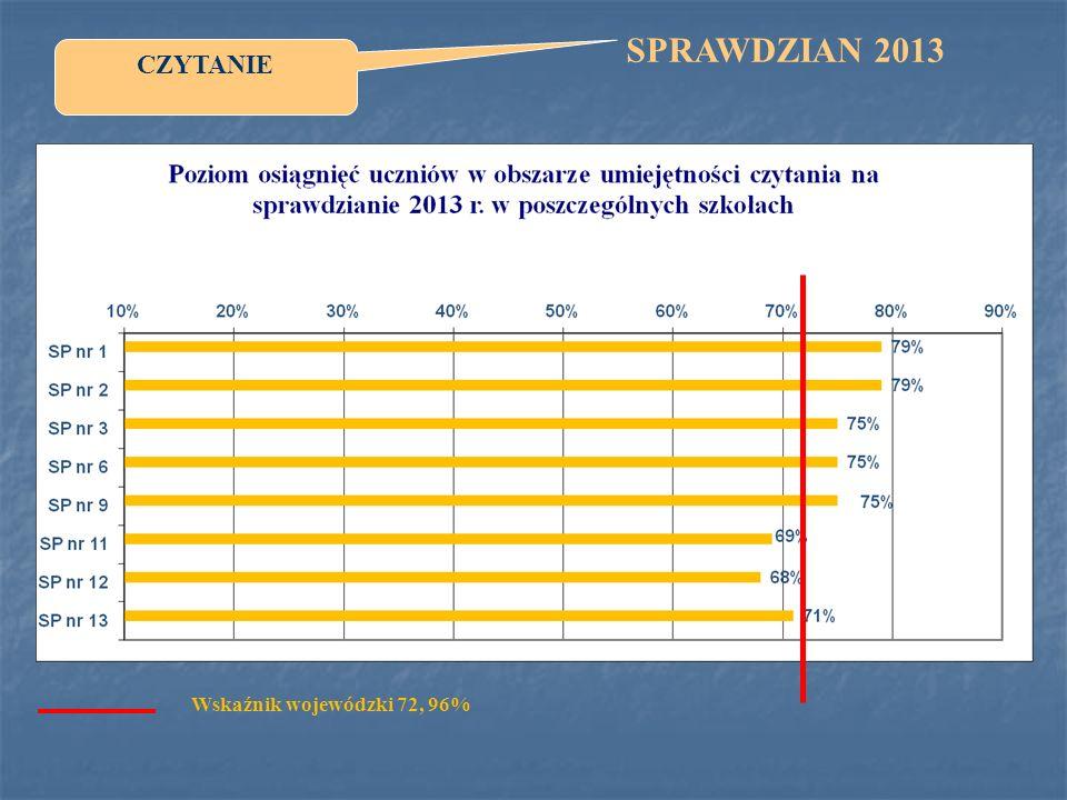SPRAWDZIAN 2013 CZYTANIE Wskaźnik wojewódzki 72, 96%