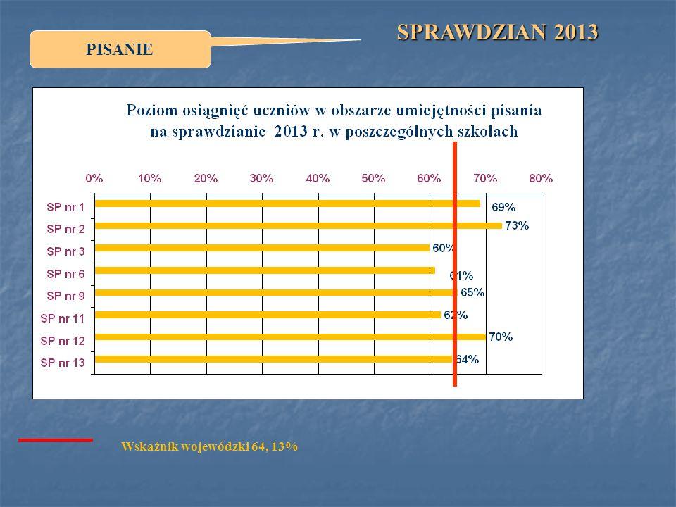 SPRAWDZIAN 2013 PISANIE Wskaźnik wojewódzki 64, 13%
