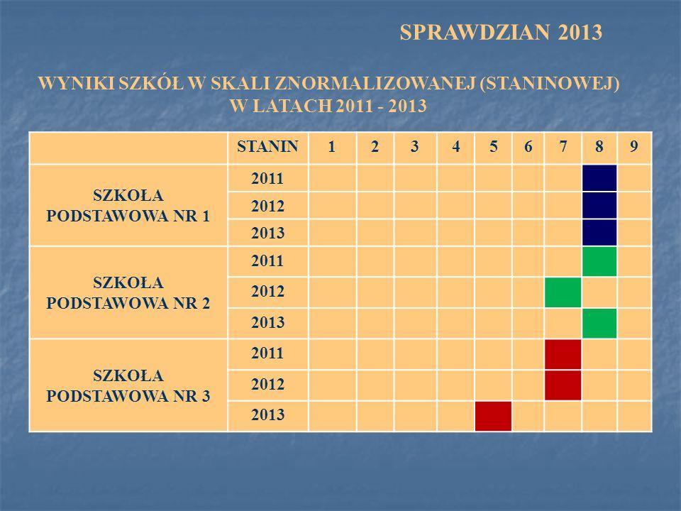 WYNIKI SZKÓŁ W SKALI ZNORMALIZOWANEJ (STANINOWEJ) W LATACH 2011 - 2013