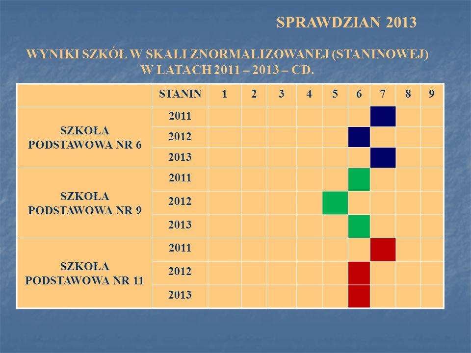 SPRAWDZIAN 2013 WYNIKI SZKÓŁ W SKALI ZNORMALIZOWANEJ (STANINOWEJ) W LATACH 2011 – 2013 – CD. STANIN.