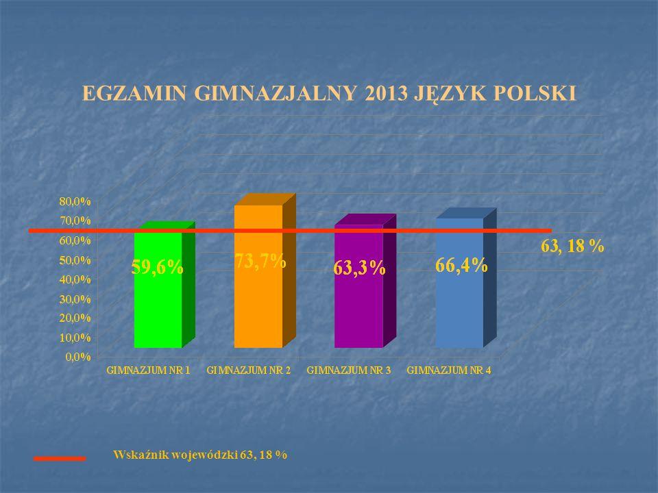 EGZAMIN GIMNAZJALNY 2013 JĘZYK POLSKI