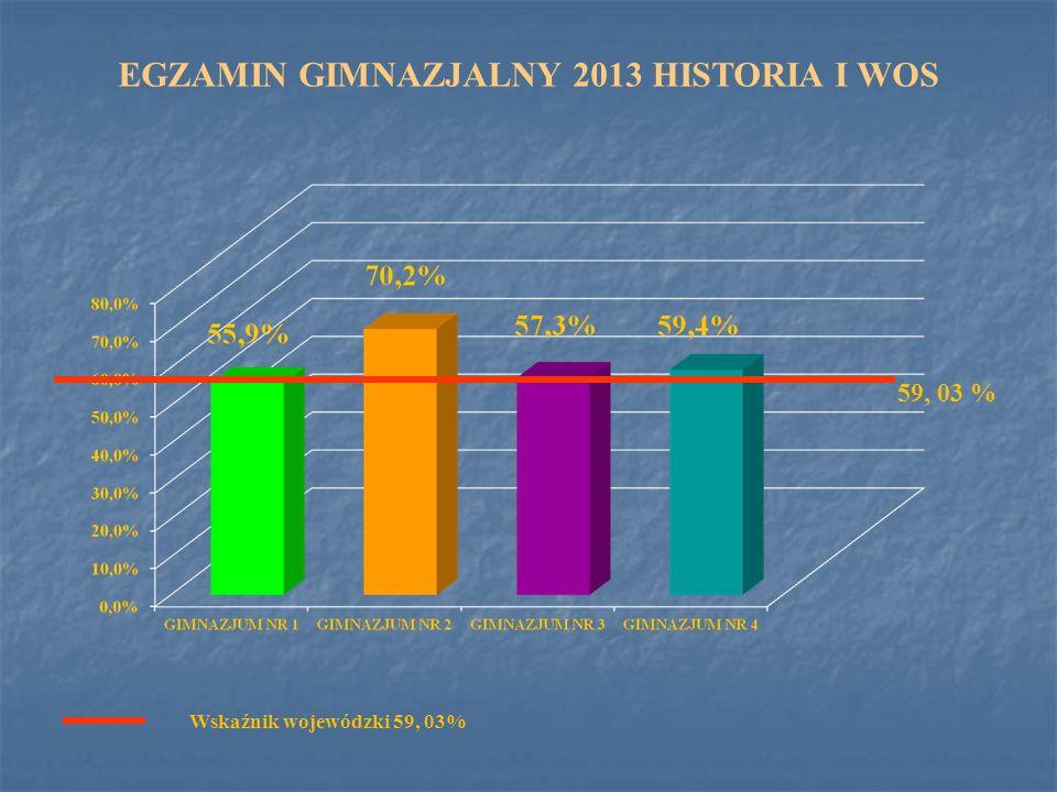 EGZAMIN GIMNAZJALNY 2013 HISTORIA I WOS