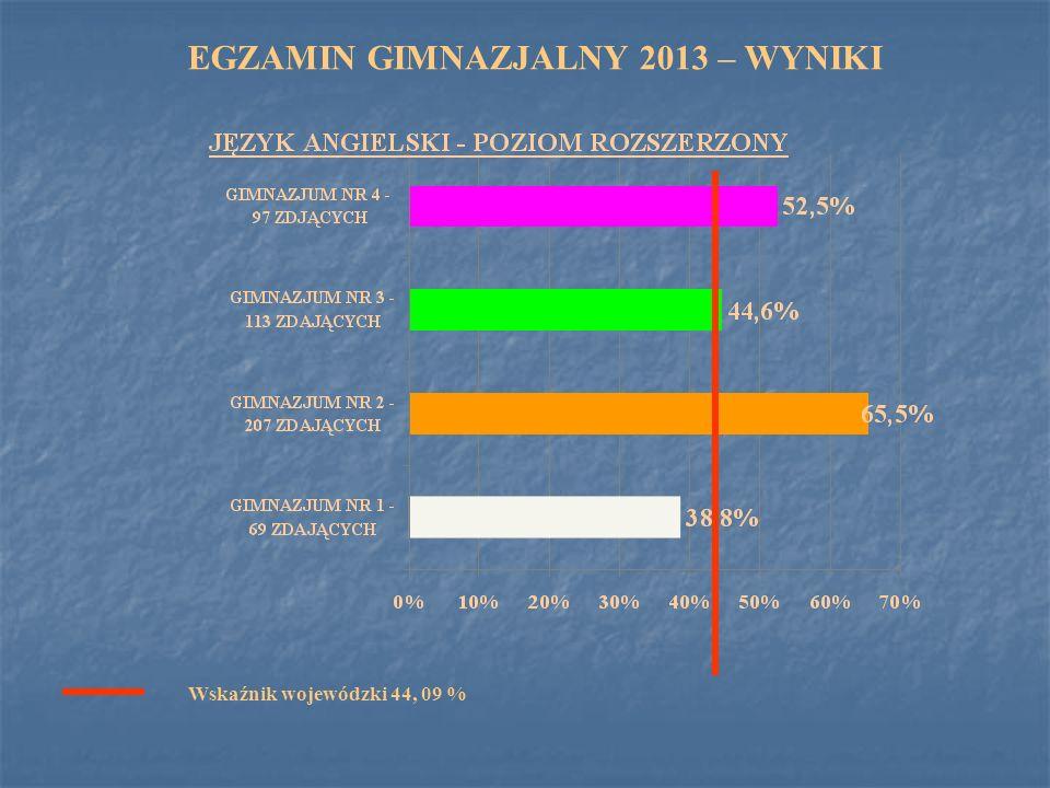 EGZAMIN GIMNAZJALNY 2013 – WYNIKI