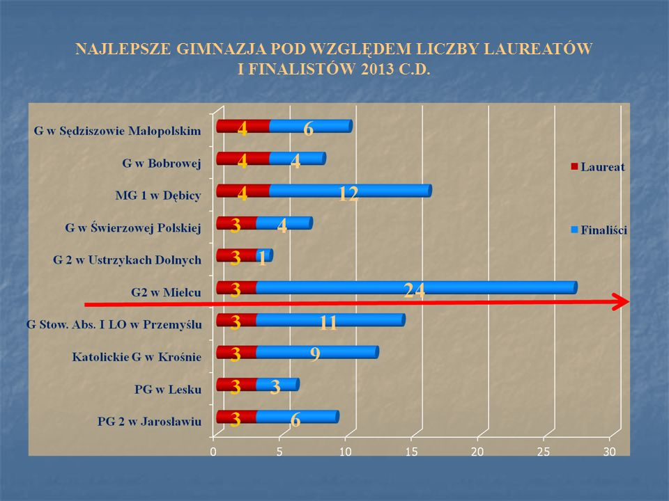 NAJLEPSZE GIMNAZJA POD WZGLĘDEM LICZBY LAUREATÓW I FINALISTÓW 2013 C.D.