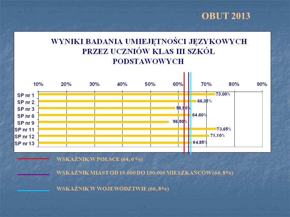 OBUT 2013 WSKAŹNIK W POLSCE (64, 6 %)