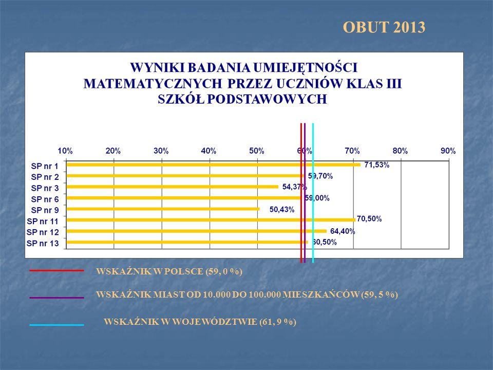 OBUT 2013 WSKAŹNIK W POLSCE (59, 0 %)