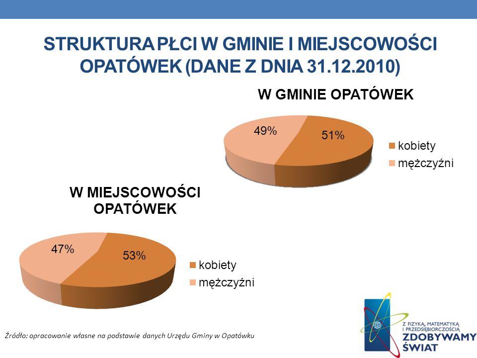 STRUKTURA Płci w gminie i miejscowości Opatówek (dane z dnia 31. 12