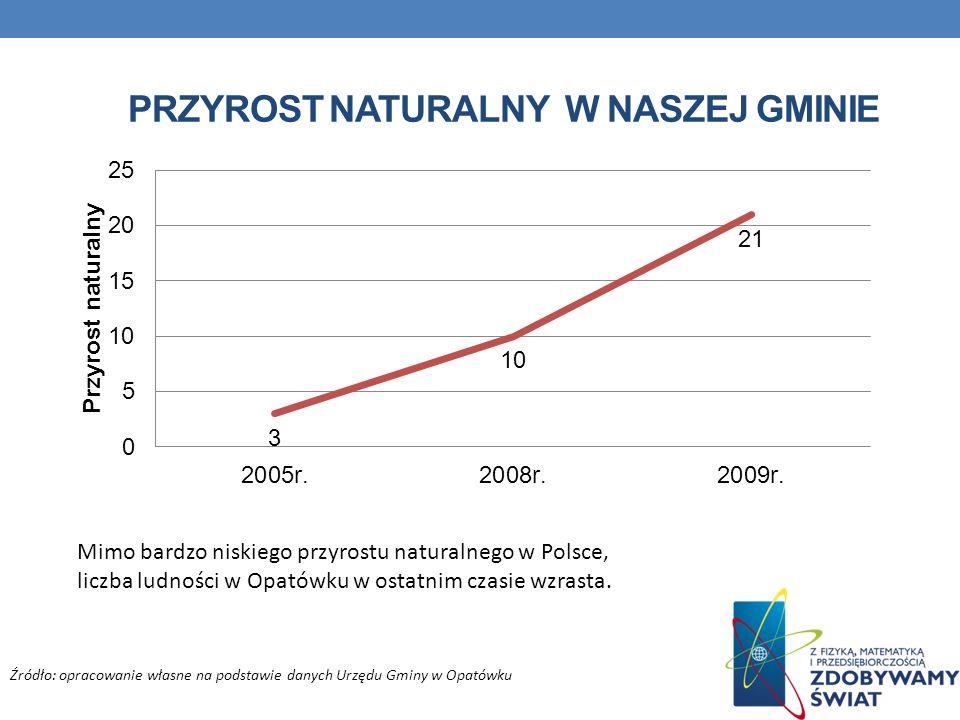 Przyrost naturalny w naszej gminie