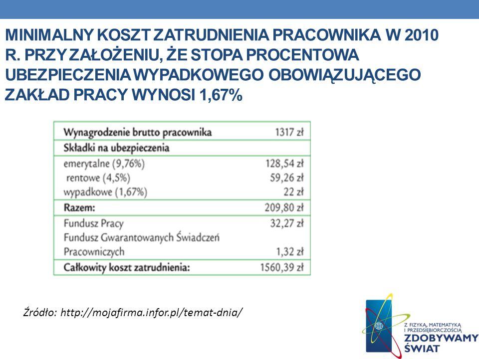 Minimalny koszt zatrudnienia pracownika w 2010 r