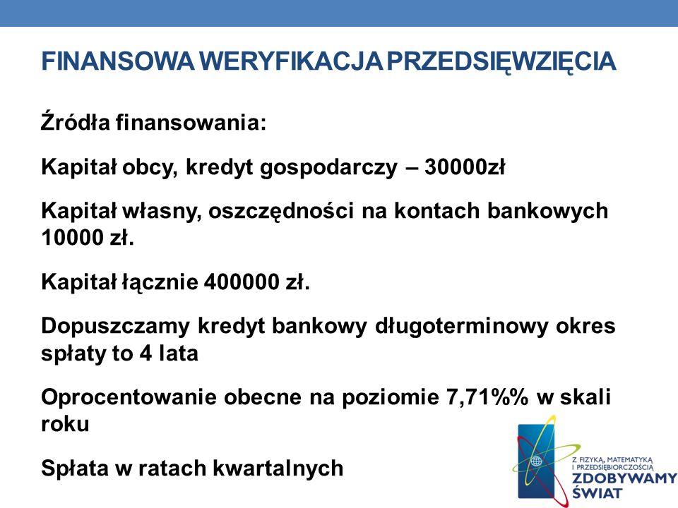 Finansowa weryfikacja przedsięwzięcia
