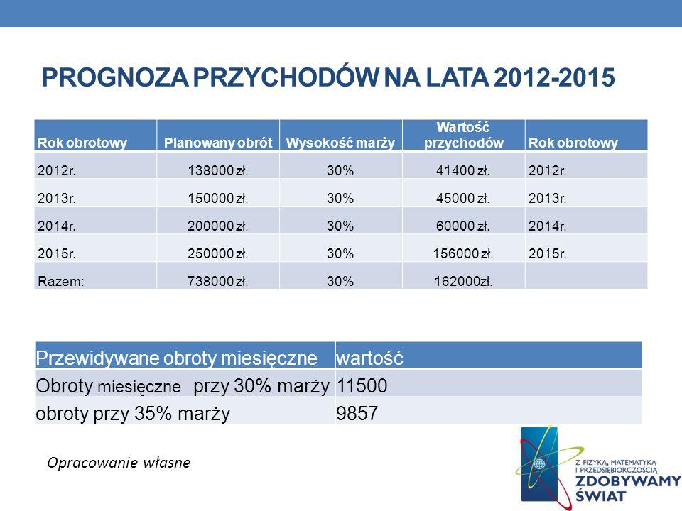 Prognoza przychodów na lata 2012-2015