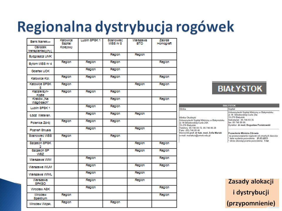 Regionalna dystrybucja rogówek