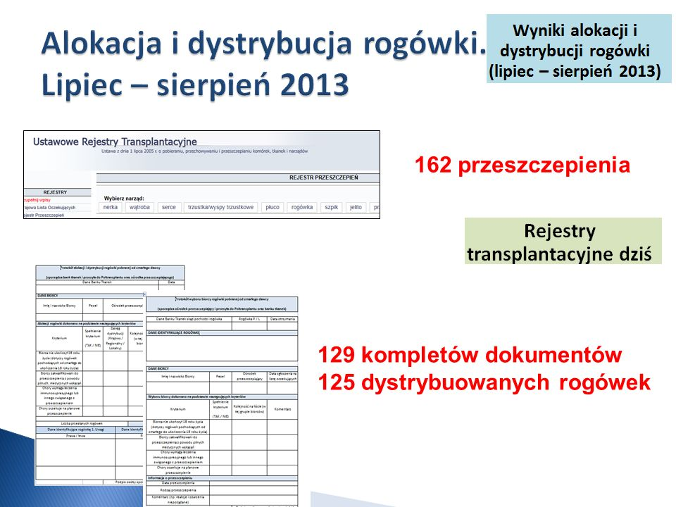 Alokacja i dystrybucja rogówki. Lipiec – sierpień 2013