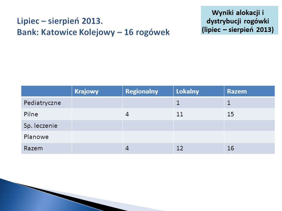 Lipiec – sierpień 2013. Bank: Katowice Kolejowy – 16 rogówek