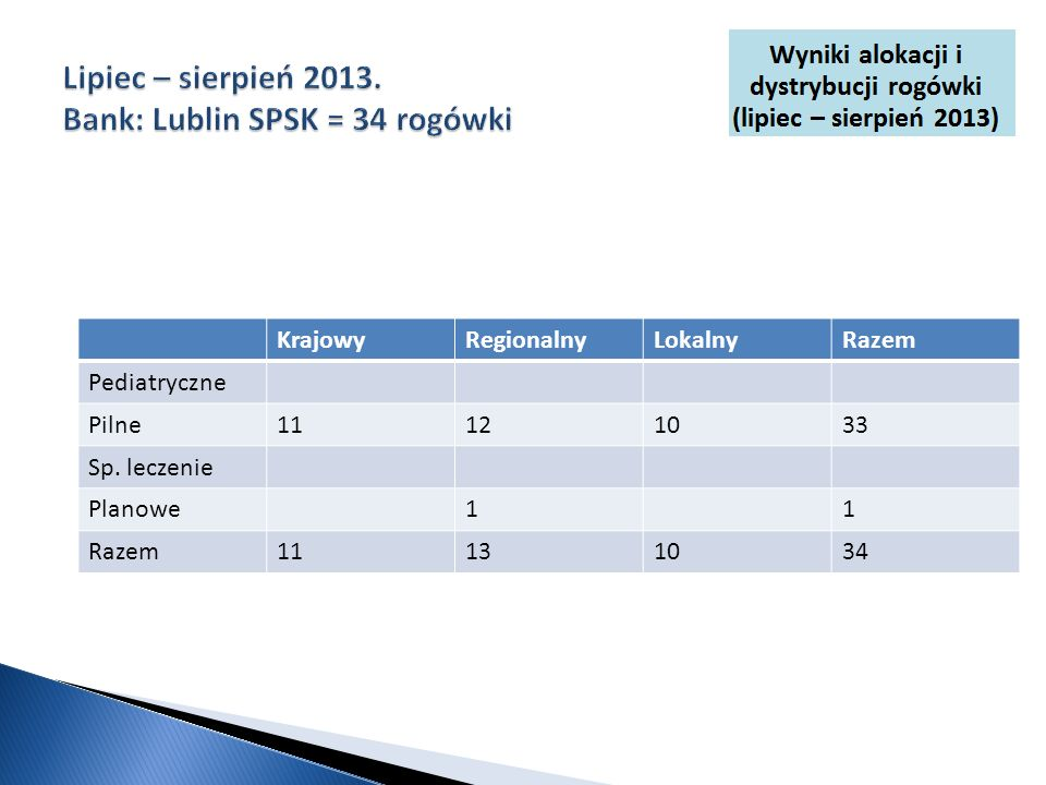 Lipiec – sierpień 2013. Bank: Lublin SPSK = 34 rogówki