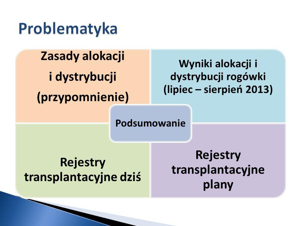 Problematyka Zasady alokacji Rejestry transplantacyjne plany