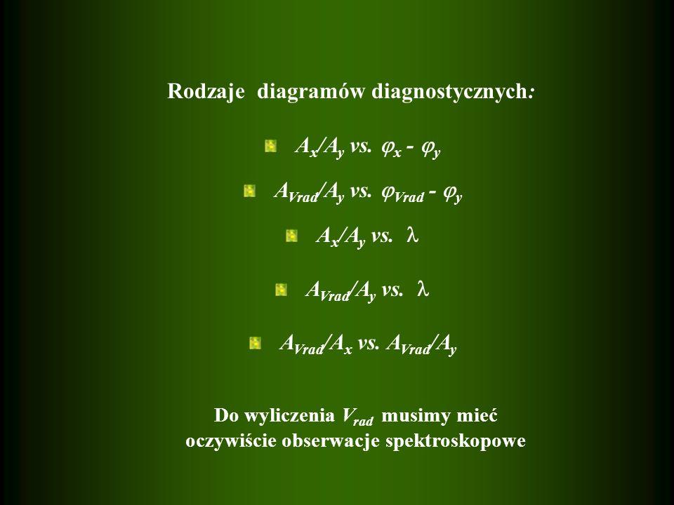 Rodzaje diagramów diagnostycznych: Ax/Ay vs. x - y