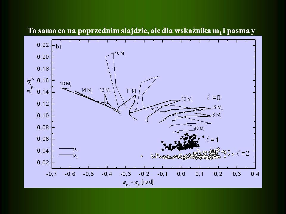 To samo co na poprzednim slajdzie, ale dla wskaźnika m1 i pasma y