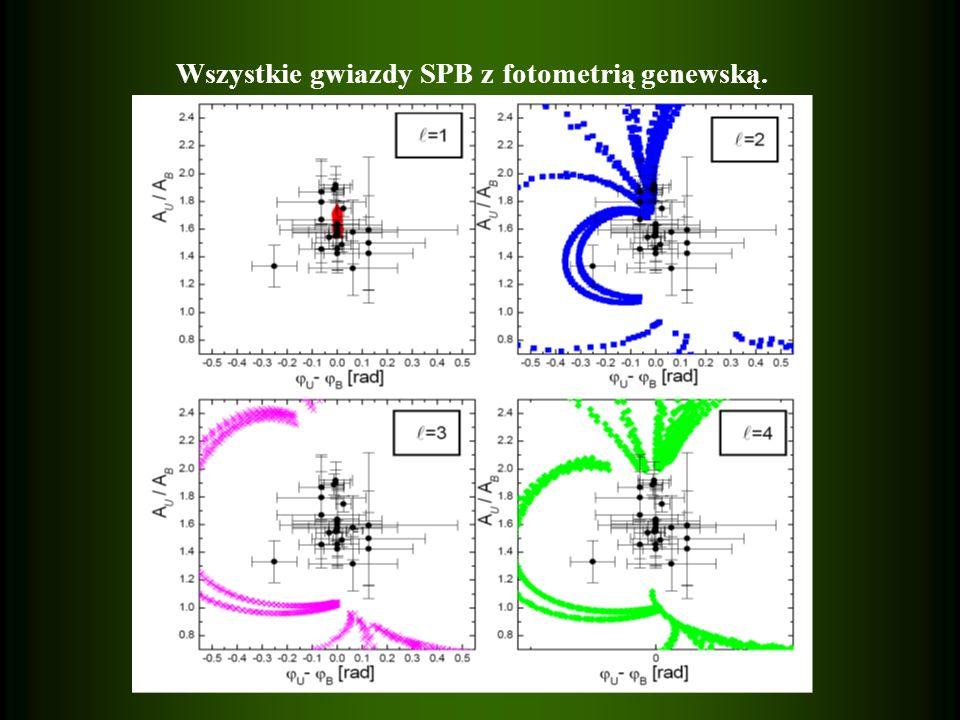 Wszystkie gwiazdy SPB z fotometrią genewską.