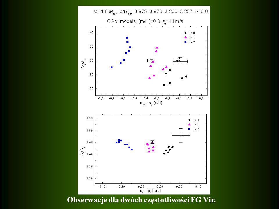 Obserwacje dla dwóch częstotliwości FG Vir.